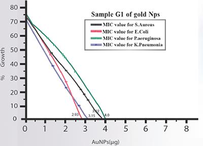 sample G1 of gold Nps